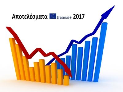 Αποτελέσματα Erasmus+ 2017